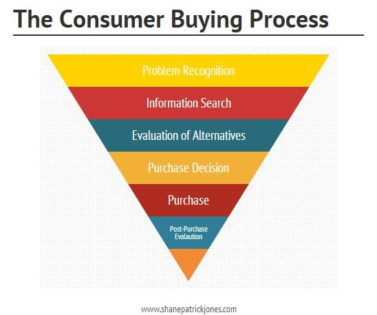 The-Consumer-Buying-Process