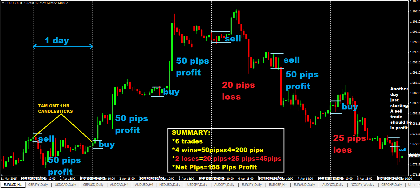 Best forex broker for day trading